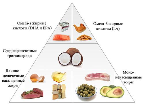 Эссенциальные жирные кислоты