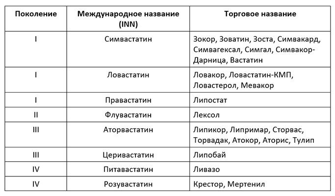 Список статинов