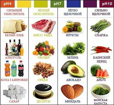 Щелочные продукты